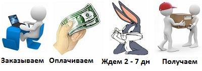 Заказываем Оплачиваем Ждем 2-7 дн Получаем